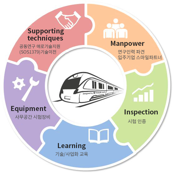 Supporting techniques(공동연구 SOS1379), Manpower(연구인력파견), Inspection(시험인증), Learning(기술분석, 기술교육), Equipment(장비/공간)